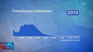 SVT graf inkomstklyftor 2010