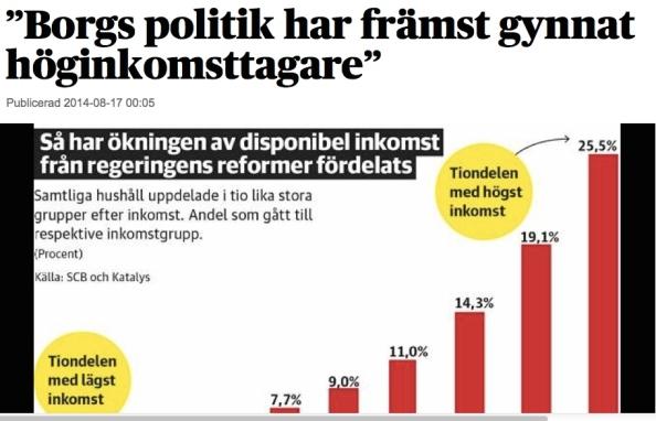 För tio år sedan dömde Reinfeldt och Borg ut M:s dåvarande skattepolitik för att den gynnade rika. Vår analys visar att regeringens politik inte gett mest till låg- och medelinkomsttagare som det sägs utan gynnat rika ännu mer, skriver tankesmedjan Katalys.