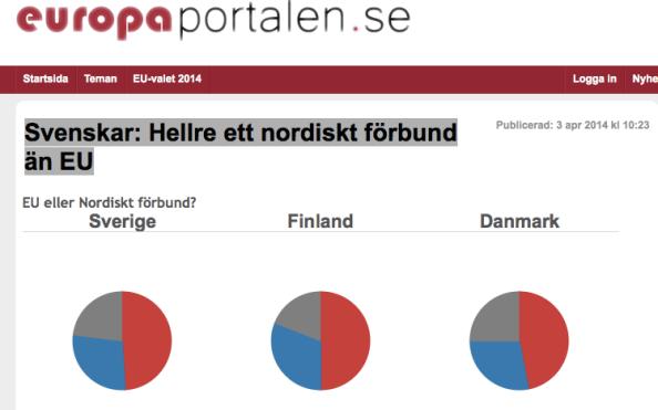 Hälften av tillfrågade i Nordiska länder vill ha ett ökat nordisk samarbete endast 30 procent EU