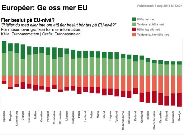 EU statistik