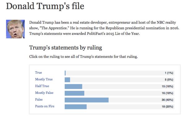 trump-lies1