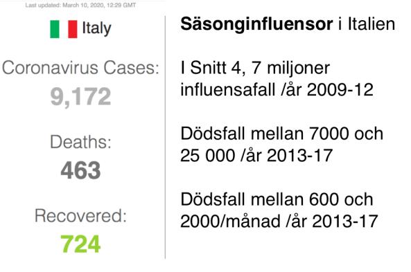 Influensa versus corona Italy.png